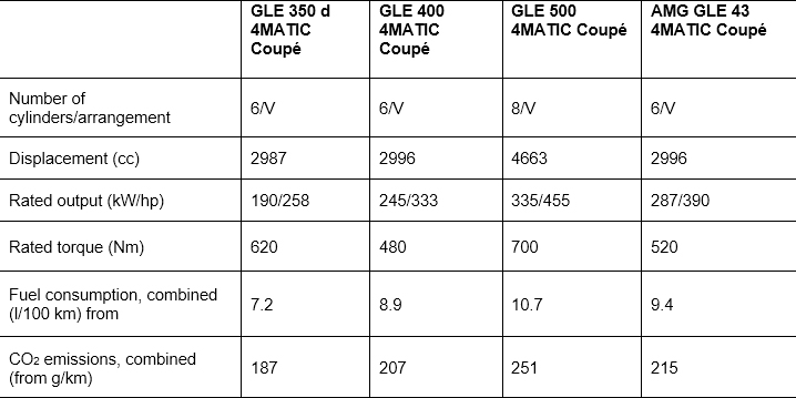 Mercedes-Benz: GLE Coupé available as OrangeArt Edition 3
