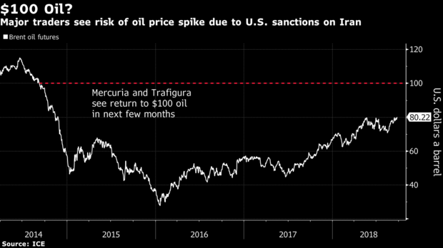 Major Traders Are Talking About $100 Oil Again