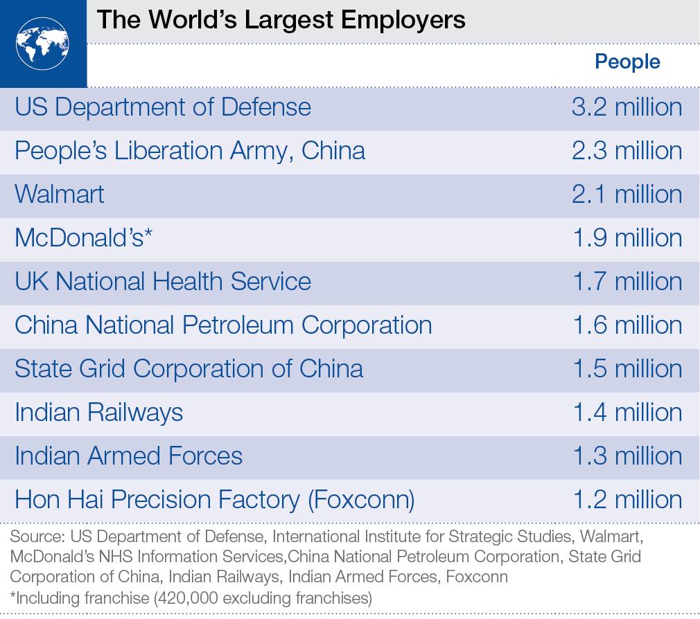 Որո՞նք են աշխարհի ամենախոշոր գործատուները
