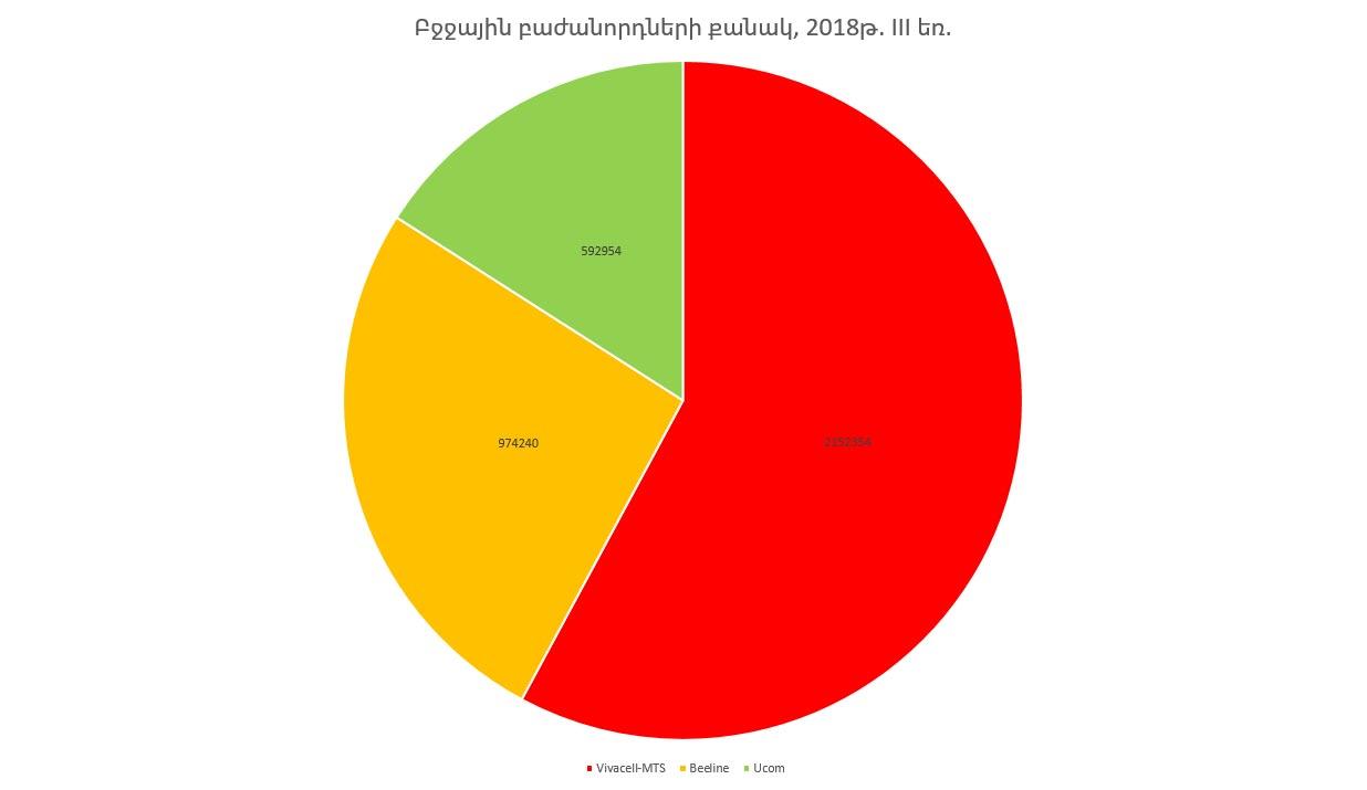 Բջջային բաժանորդների թիվը Հայաստանում. 2018թ. III եռամսյակ