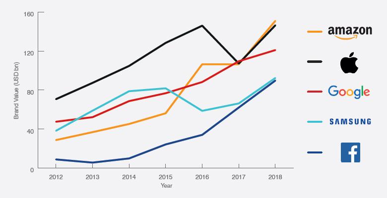 Brand Finance 2018. աշխարհի ամենաթանկ բրենդները՝ Amazon-ն առաջինն է