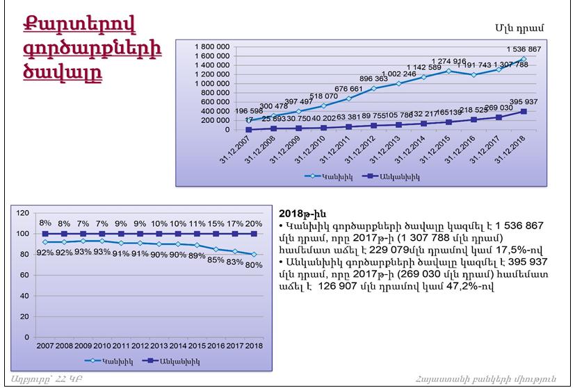 ՀԲՄ. 2018թ.-ին Հայաստանում քարտերով իրականացված գործարքների ծավալն աճել է 22.6%-ով