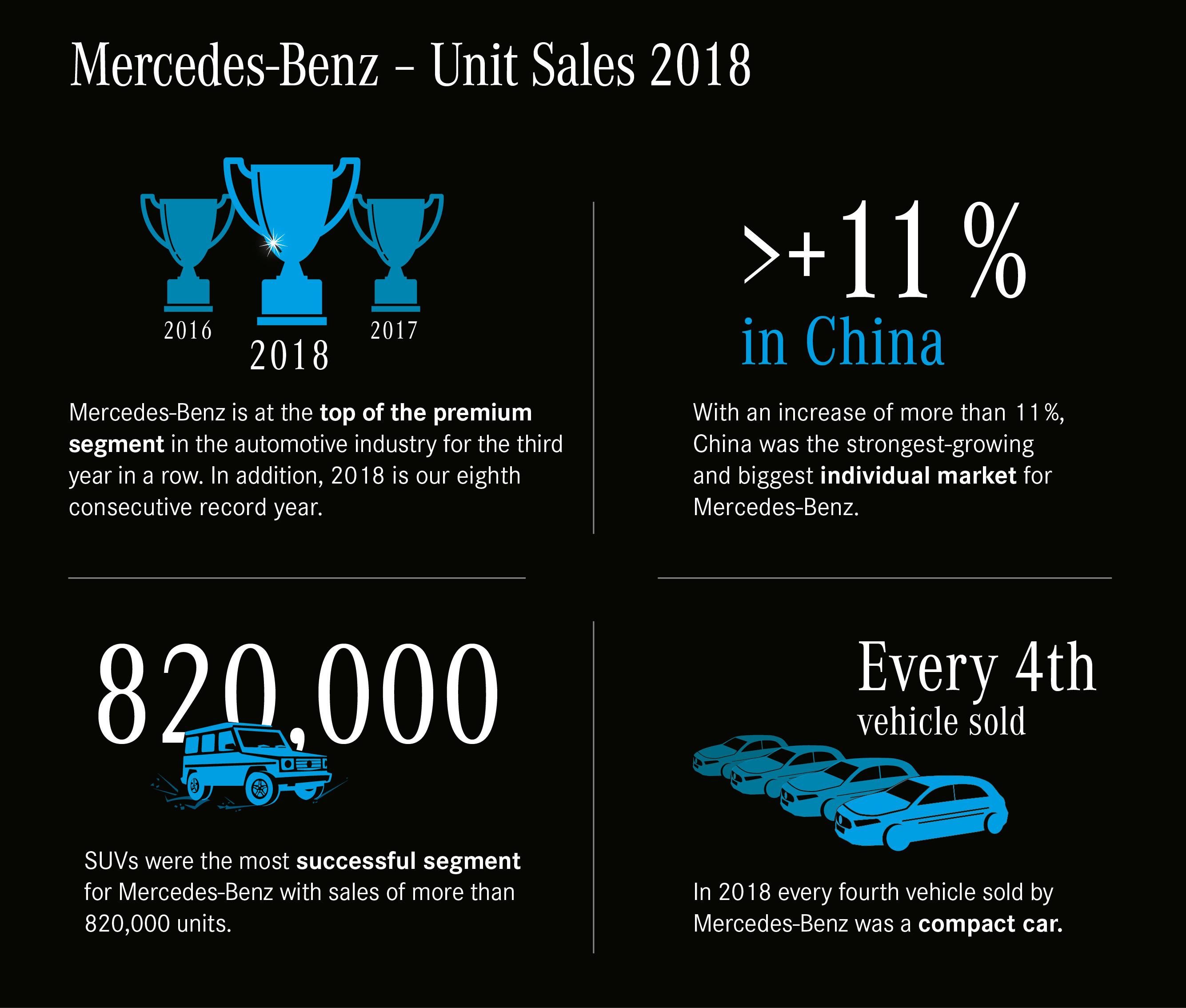 Mercedes-Benz. Ռեկորդային վաճառքներ՝ 8 տարի անընդմեջ