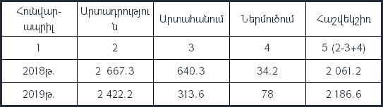 ՀՀ վիճակագրական կոմիտեն պարզաբանումներ է տվել բեռնափոխադրումների ցուցանիշների «պարադոքսի» վերաբերյալ