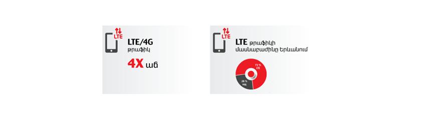 4G/LTE թրաֆիկի քառապատիկ աճ ՎիվաՍել-ՄՏՍ-ի ցանցում Նոր տարվա նախօրեին ու առաջին օրը