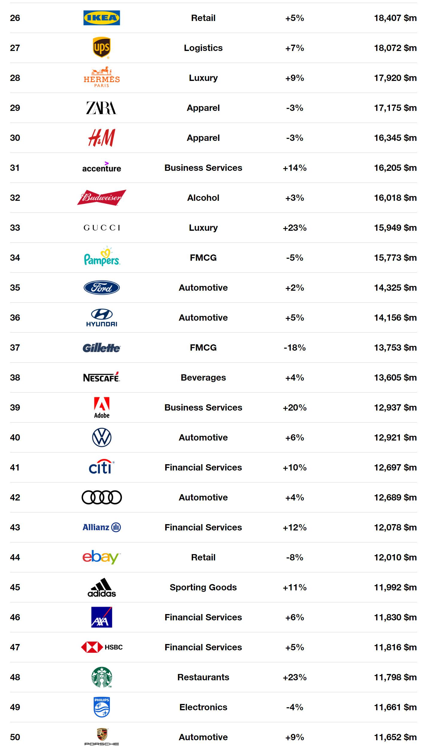 Interbrand. աշխարհի ամենաթանկ բրենդները 2019