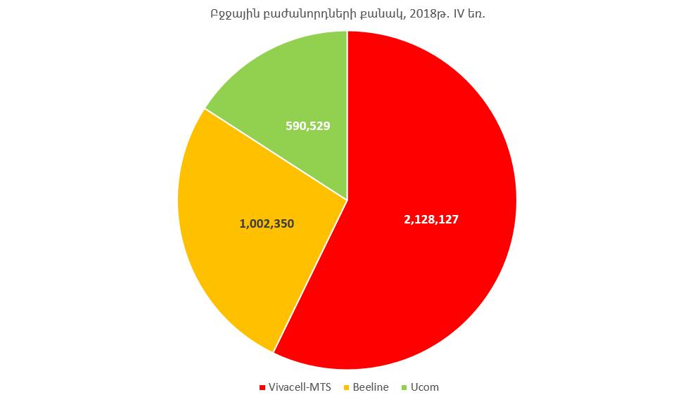 Բջջային բաժանորդների թիվը Հայաստանում. 2018թ. IV եռամսյակ