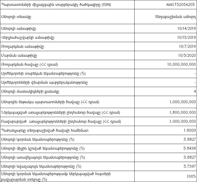 Հայաստանի Ֆոնդային Բորսա. կայացել է պետական պարտատոմսերի աճուրդ - 14/10/19