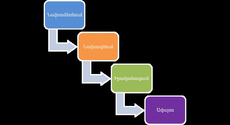 EV Consulting. Ճկուն (Agile) մեթոդի կիրառումը մասնագիտական ծառայությունները ոլորտում