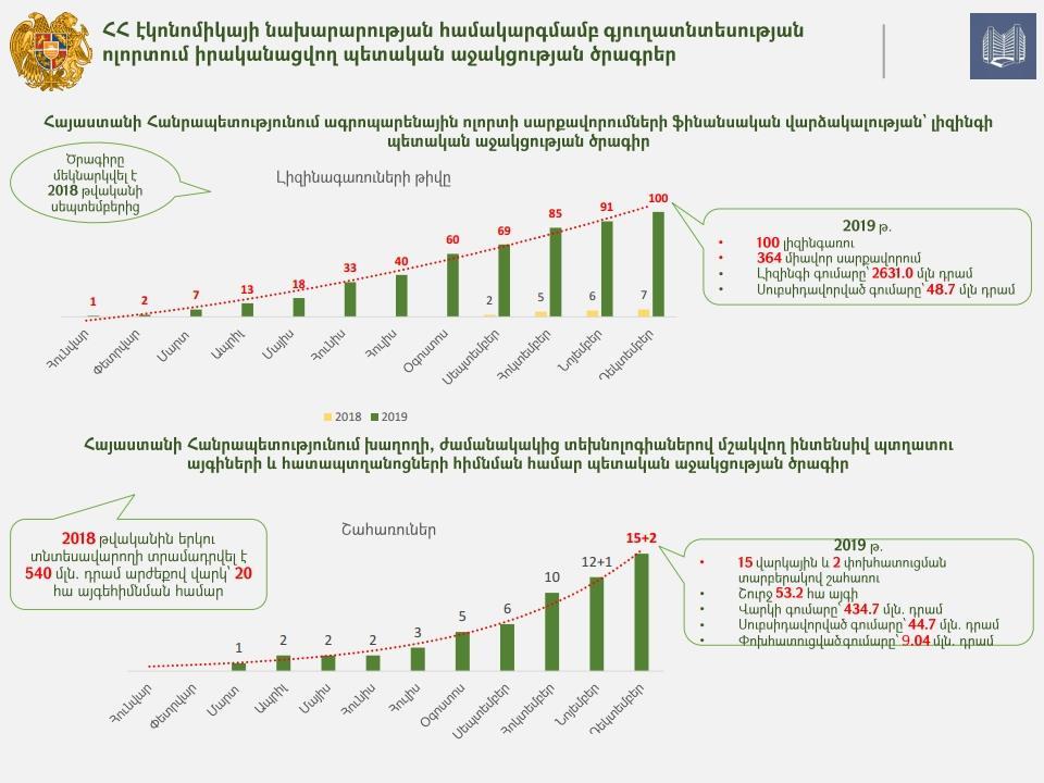 Ամփոփվել են գյուղատնտեսության ոլորտում պետական աջակցության ծրագրերի արդյունքները 12 ամիսներով