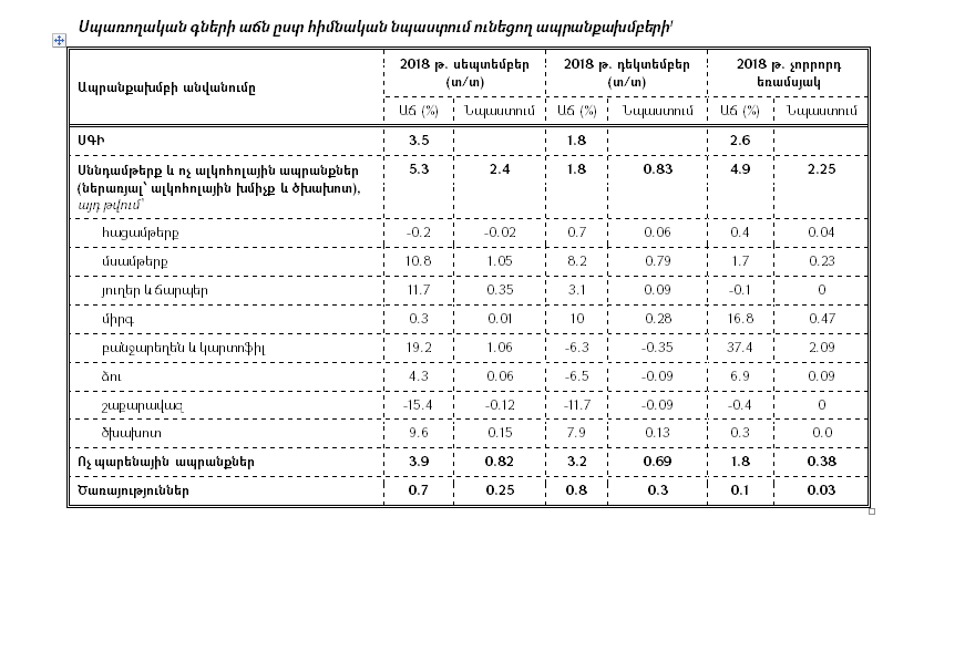 Կենտրոնական բանկ. Դրամավարկային քաղաքականության ծրագրի կատարման հաշվետվությունը 2018թ.