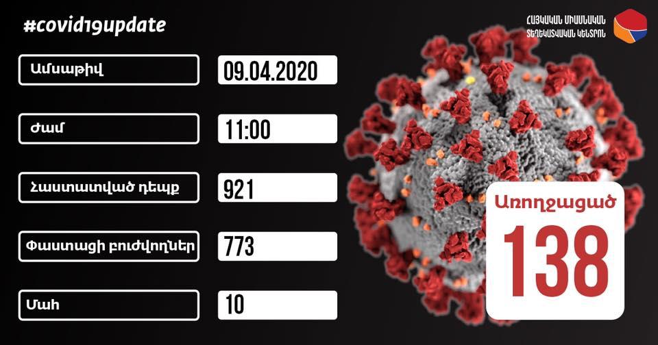 Հայաստանում կորոնավիրուսով վարակվածների թիվը հասավ 921-ի