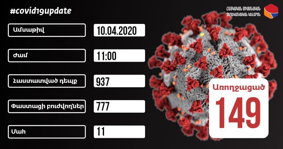 Հայաստանում կորոնավիրուսով վարակվածների թիվը հասավ 937-ի