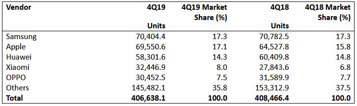 2019թ.-ին աշխարհում վաճառվել է 1.54 մլրդ սմարթֆոն