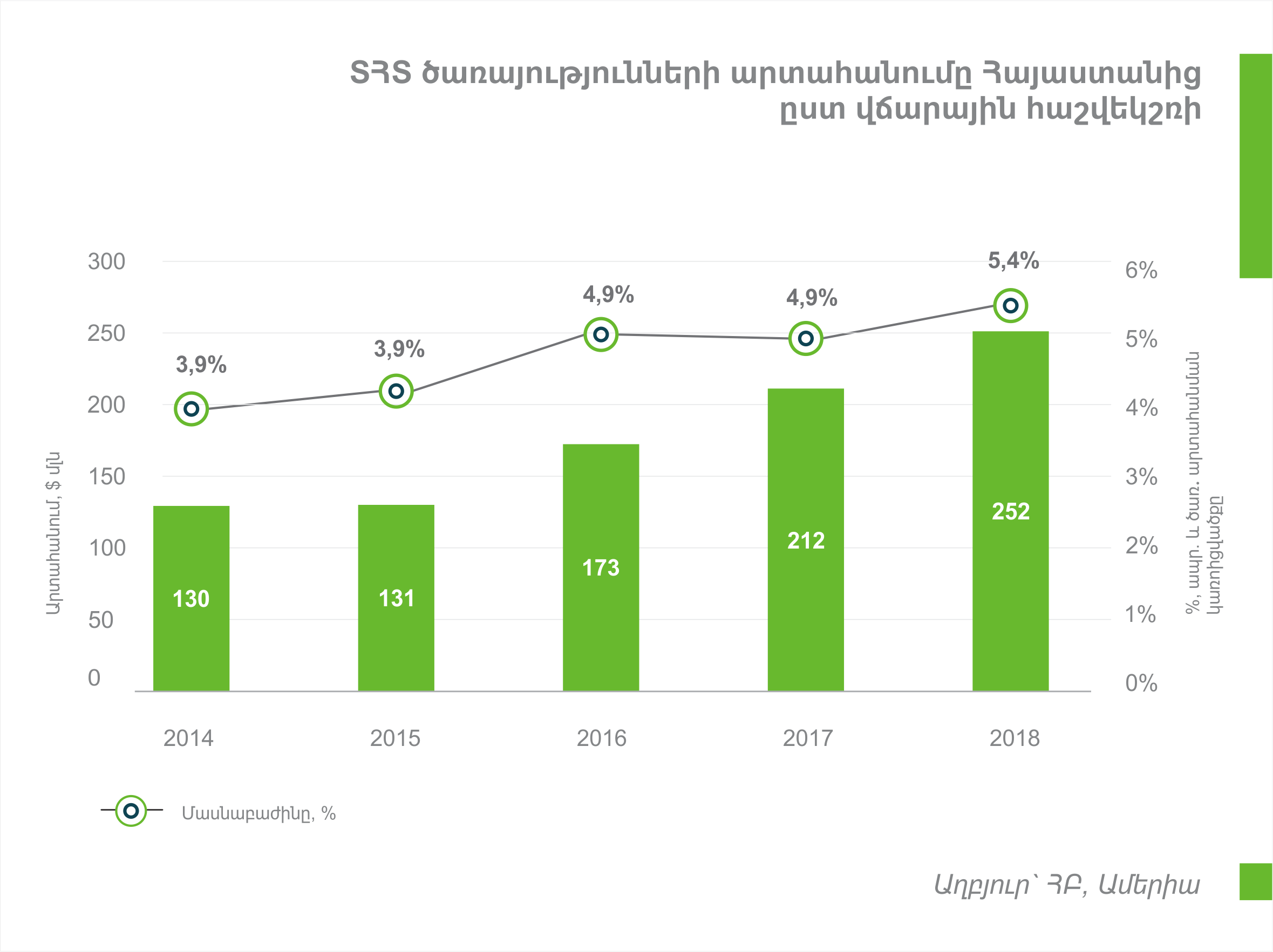 Ամերիա. ՏՏ ապրանքների և ծառայությունների արտահանման մասնաբաժնով Հայաստանը առաջատար է ԵԱՏՄ-ում