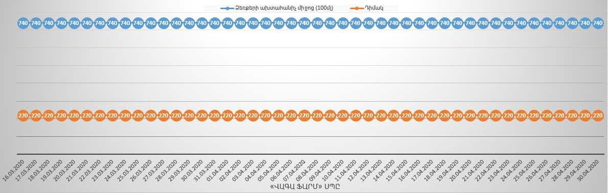 ՏՄՊՊՀ-ն հրապարակել է ձեռքի ախտահանիչ միջոցների և դիմակների գների մոնիտորինգի արդյունքները
