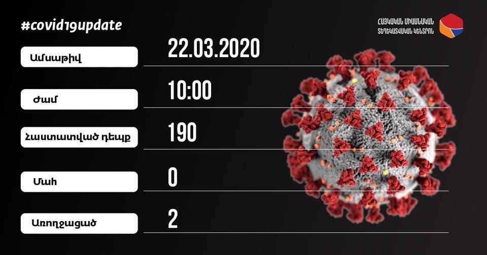 Հայաստանում կորոնավիրուսով վարակվածների թիվը հասավ 190-ի