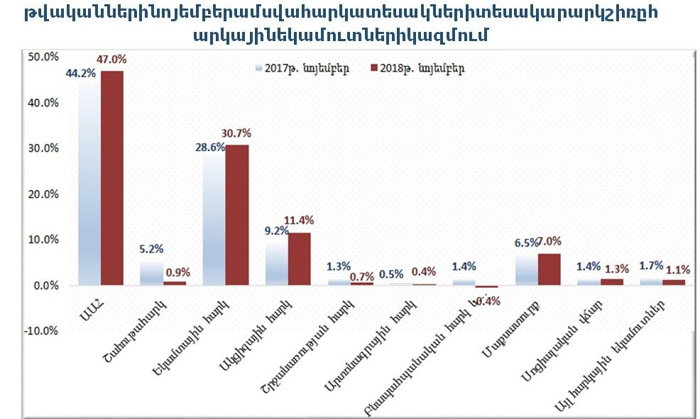 ՊԵԿ․ Հավաքագրած եկամուտները 2018-ի հունվար-նոյեմբերին աճել են 11.5%-ով