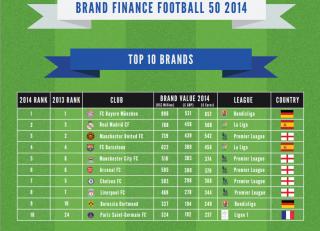 Աշխարհի ամենաթանկ ֆուտբոլային բրենդները 2014