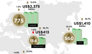Միլիարդատերեր 2014. այս պահի դրությամբ աշխարհում կա 2325 միլիարդատեր, որոնց կարողությունը 7.291 տրիլիոն դոլար է