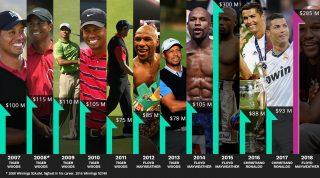 Forbes-ը հրապարակել է 2018 թվականի ամենաբարձր վարձատրվող մարզիկների ցուցակը