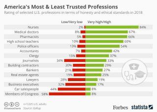 Ամենավստահելի և պակաս վստահելի մասնագիտությունները Ամերիկայում