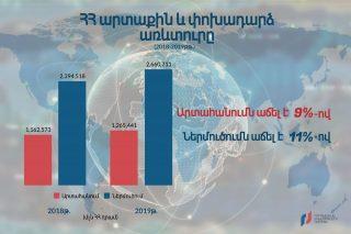 ՀՀ արտաքին և փոխադարձ առևտուրը 2018-2019թթ