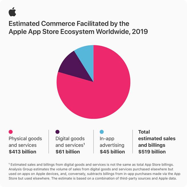 2019թ.-ին App Store-ի վաճառքների ծավալը կազմել է 519 մլրդ դոլար
