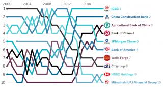 The Banker. 2020թ. աշխարհի առաջատար բանկերը