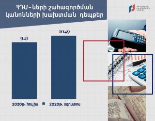 ՊԵԿ. Օգոստոսին արձանագրվել է ՀԴՄ-ների շահագործման կանոնների խախտման 1049 դեպք (+11.5%)