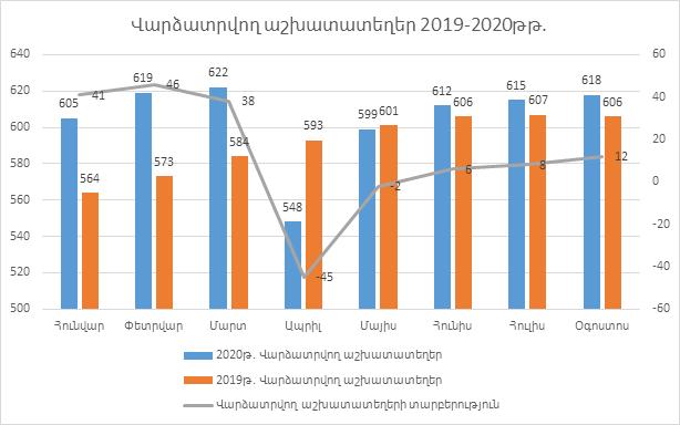 Դավիթ Անանյան. 2020 թվականի մայիս ամսվանից սկսած վերականգնվել է աշխատատեղերի աճի միտումը