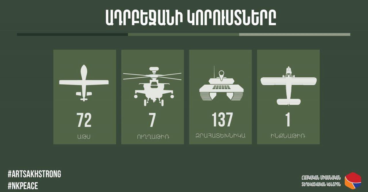 Արծրուն Հովհաննիսյան. Հակառակորդն ունի 790 զոհ, որից 180 Քարվաճառում