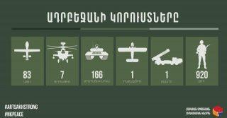 Ազերիներն արդեն 920 զոհ ունեն. ՀՀ զինված ուժերը նոր դիրք են գրավել. տեսանյութ