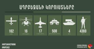 Ադրբեջանի կորուստների վերաբերյալ վերջին տվյալները. 09.10.2020