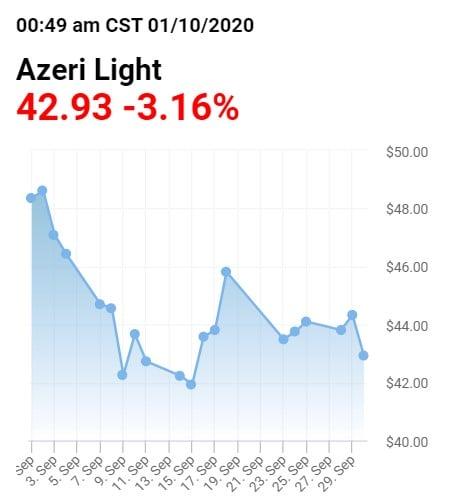 Ադրբեջանը տնտեսական մեծ կորուստներ է կրում. Սուրեն Պարսյան
