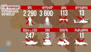 Ադրբեջանի կորուստները 21:00-ի դրությամբ