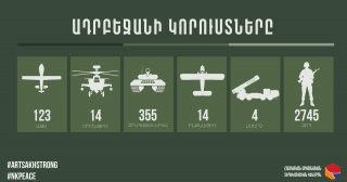 Պատերազմ․ Հակառակորդի կորուստների թիվը հասավ 2745-ի