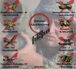 Ադրբեջանի զինտեխնիկական կորուստներն այս պահի դրությամբ շուրջ 1 միլիարդ 346 միլիոն 800 հազար դոլար են կազմում