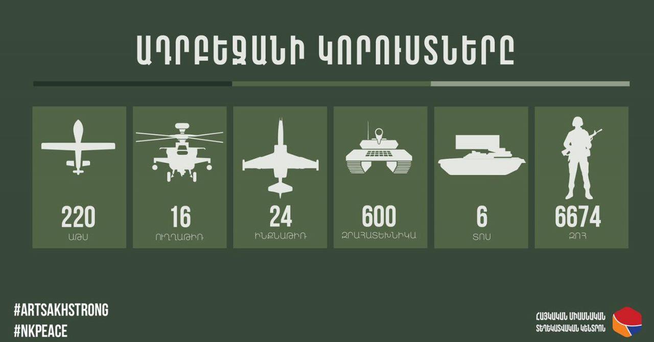 Ադրբեջանի կորուստների վերաբերյալ վերջին տվյալները. 26.10.2020