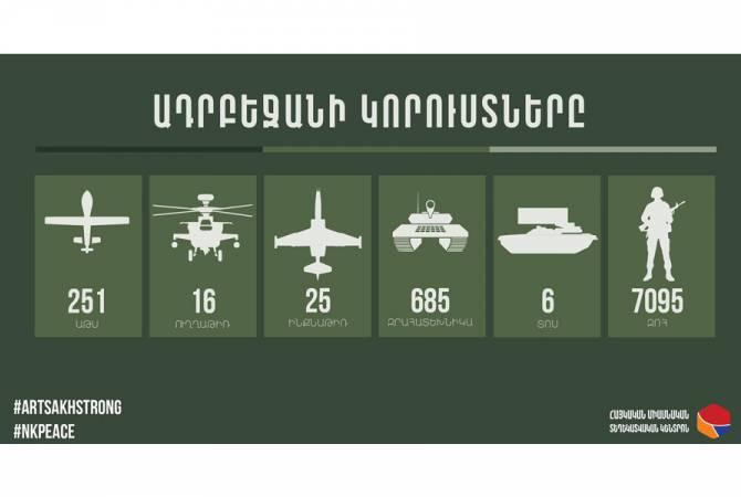 Ադրբեջանի կորուստների վերաբերյալ վերջին տվյալները. 03.11.2020