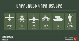 Ադրբեջանի կորուստների վերաբերյալ վերջին տվյալները. 04.11.2020