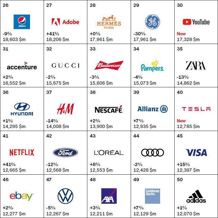 Interbrand. Աշխարհի ամենաթանկ բրենդները 2020