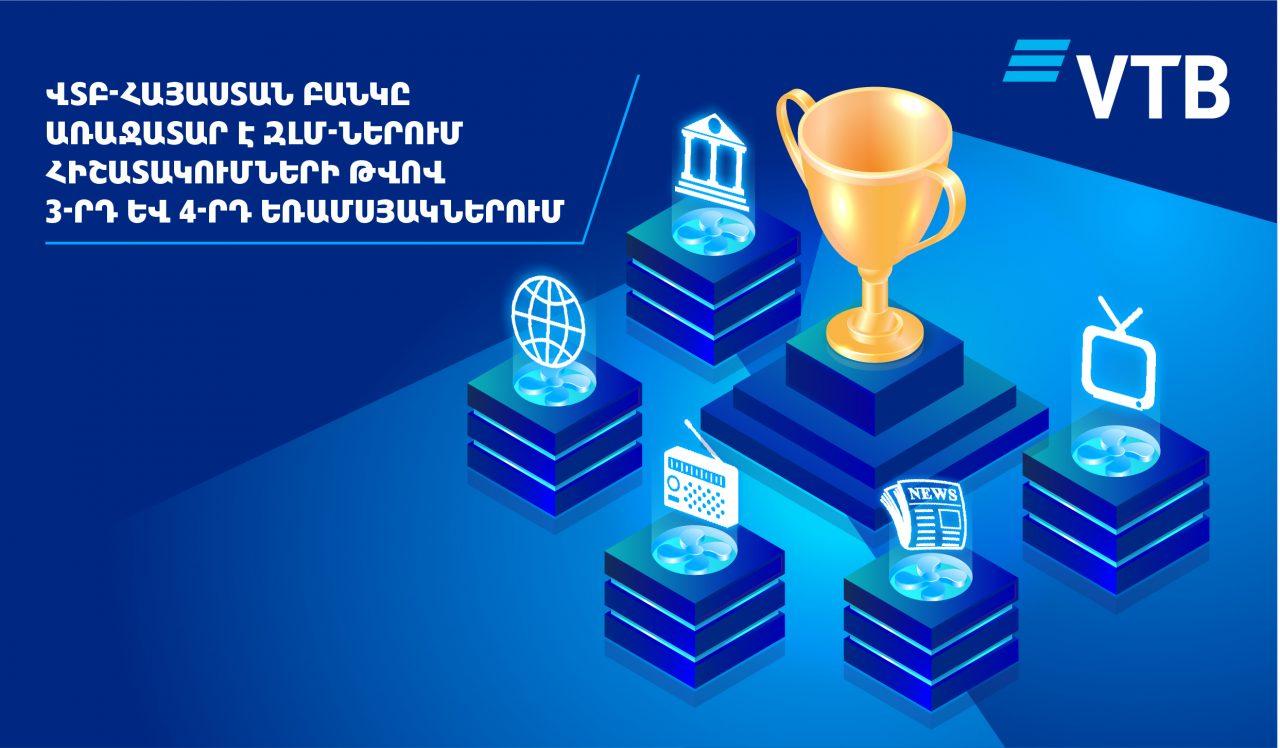ՎՏԲ-Հայաստան Բանկը ԶԼՄ-ներում հիշատակումների թվով դարձել է առաջատար՝ 2020թ.-ի 3-րդ և 4-րդ եռամսյակների արդյունքներով