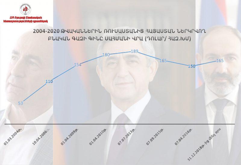 Սուրեն Պարսյանը՝ ՀՀ երեք ղեկավարների օրոք բնական գազի սակագների մասին