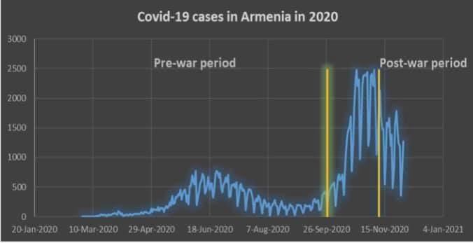 Ադրբեջանական սանձազերծած պատերազմի հետևանքները COVID-19-ի պայմաններում. ՄԻՊ-ը վիճակագրություն է հրապարակել