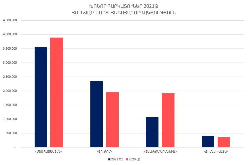 2021թ. հունվար-մարտին Հայաստանի խոշոր հեռահաղորդակցական ընկերությունների մուծած հարկերի ծավալը նվազել է 9.21%-ով