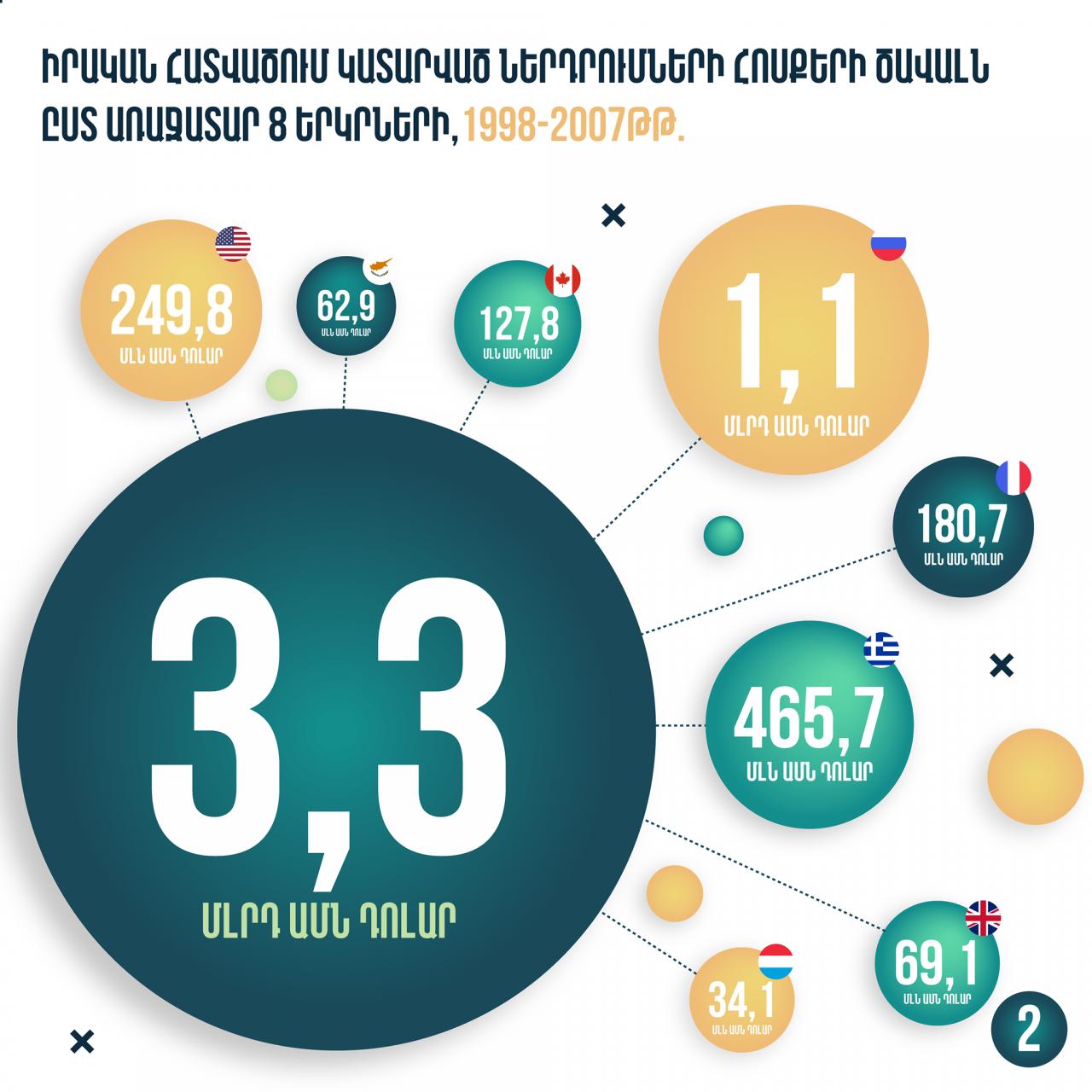 Ռոբերտ Քոչարյանի կառավարման տարիներին ՀՀ-ում կատարված ներդրումների հոսքերի ծավալը կազմել է 3,3 միլիարդ դոլար