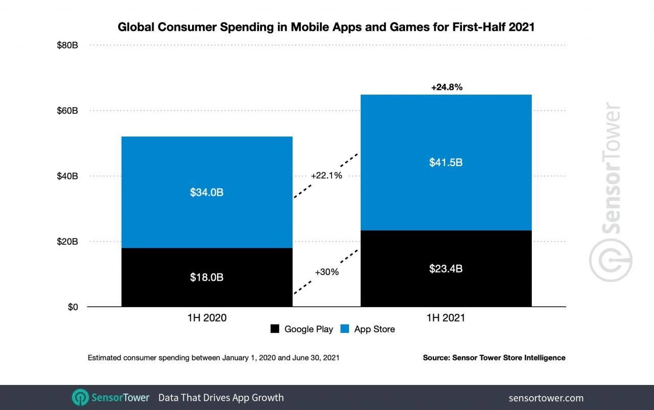 2021թ. առաջին կիսամյակում հավելվածների համաշխարհային վաճառքներն աճել են 24%-ով