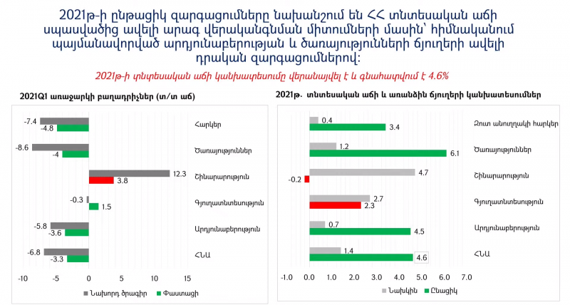 Մարտին Գալստյան. տնտեսական աճի կախատեսումը վերանայվել է՝ 2021թ. համար 4.6%