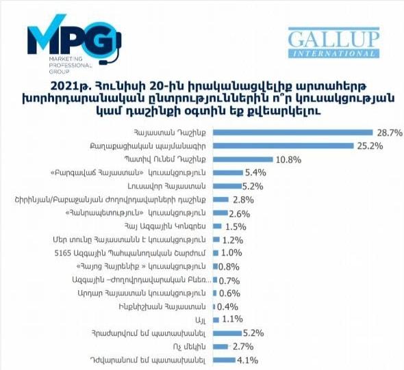 Ռոբերտ Քոչարյանի գլխավորած «Հայաստան» դաշինքը կրկին առաջատար է. GALLUP-ի հարցման արդյունքները